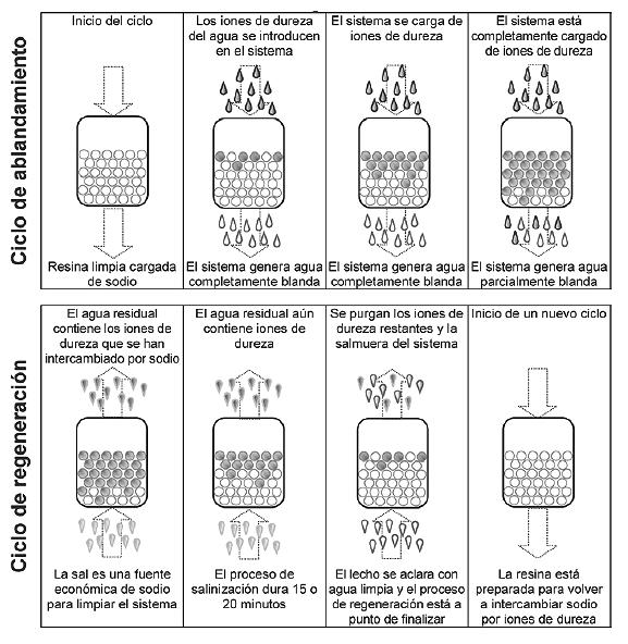 como funciona un desclacificador kinetico