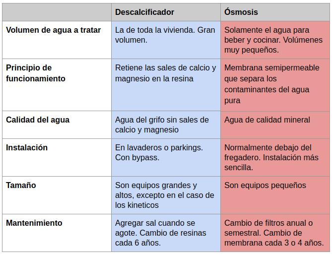 diferencias osmosis descalcificador