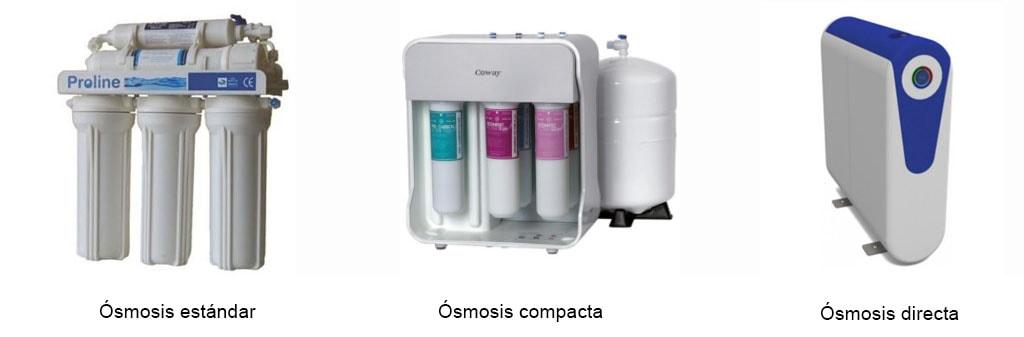 tipos de osmosis